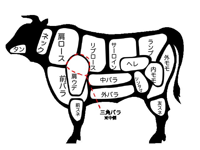 牛肉の部位の画像